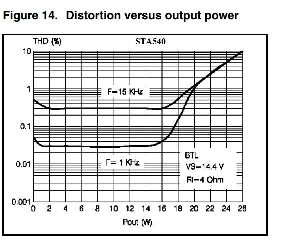 TDA7492 vs STA540 (da battaglia) Sta54010
