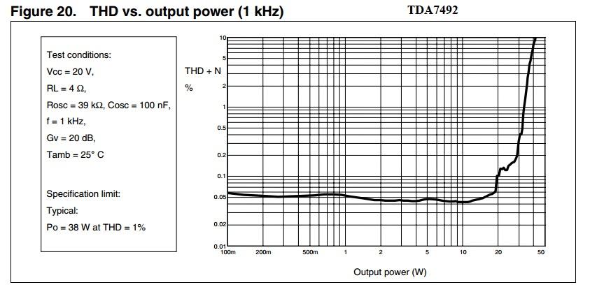 TDA7492 vs STA540 (da battaglia) Tda74910
