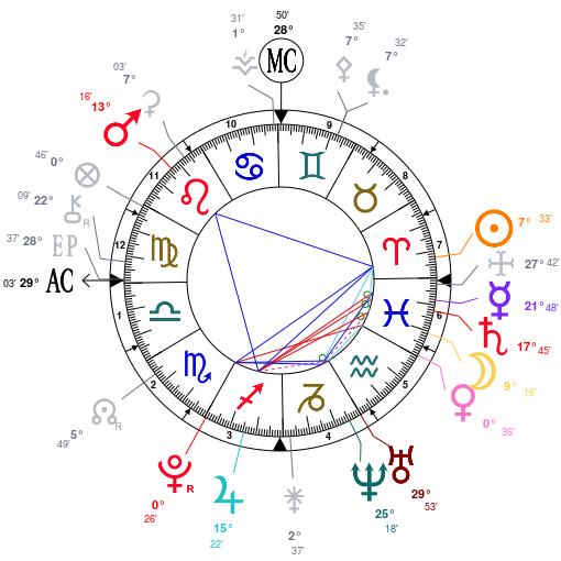 Uranus et neptune en maison 4  Astrot14