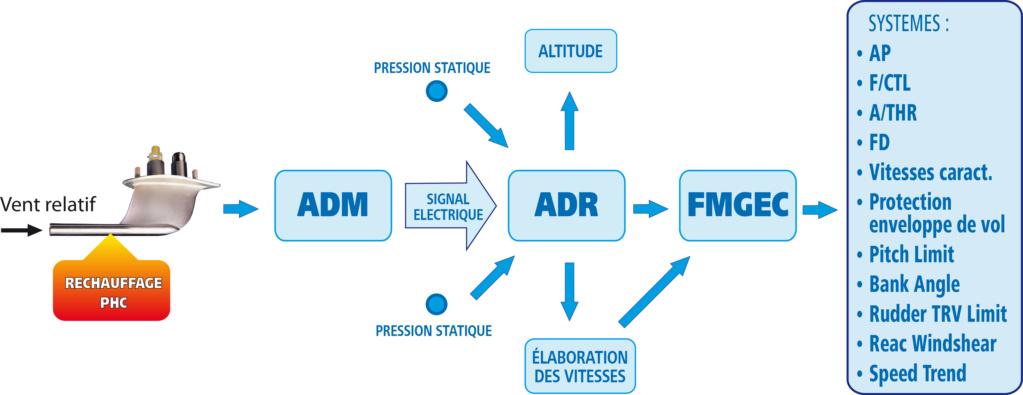 AF447 :  un accident d'une extraordinaire complexité Chaine10