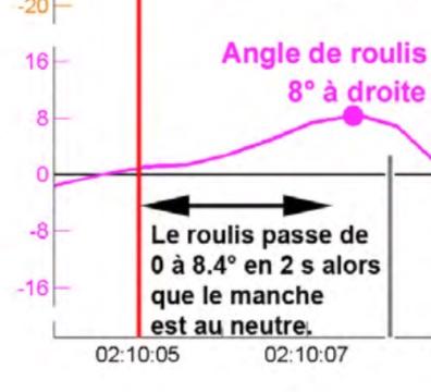 AF447 : Commentaires (partie 3) - Page 7 Roulis10