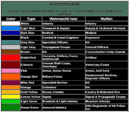 Insignes et grades Wss 745e3510