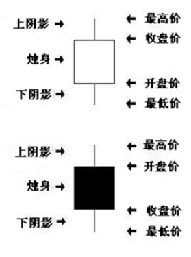 阴阳烛图基本知识 Acie10