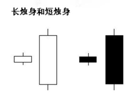 阴阳烛图基本知识 Zaiaai10