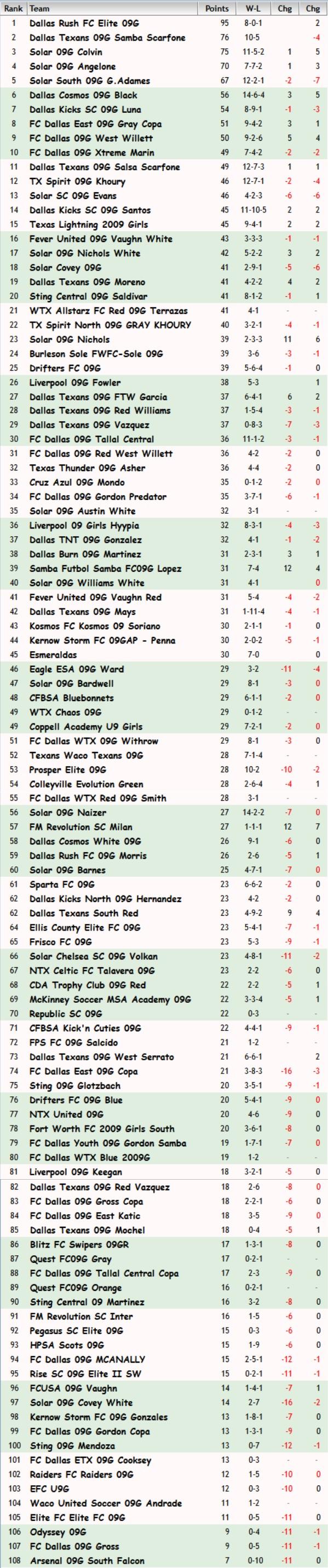 FBR09 Rankings June 20th, 2018 Fbr09_10