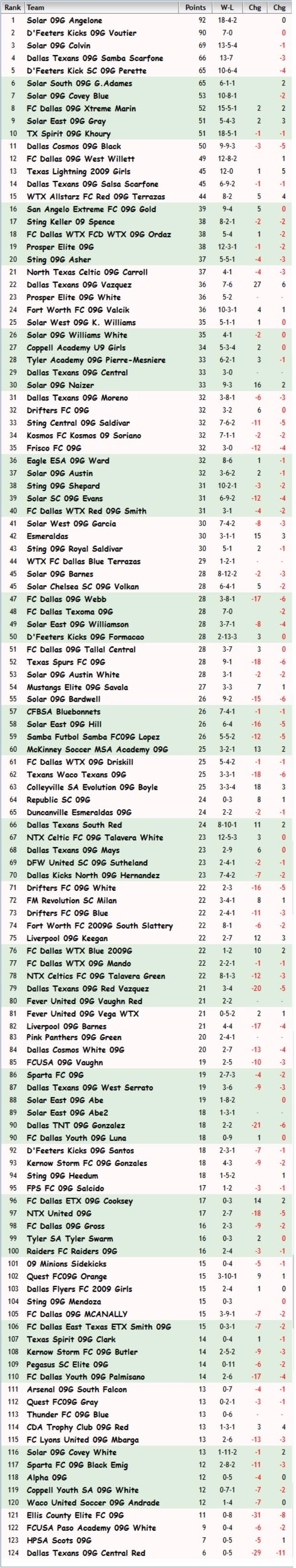 FBR09 Rankings November 20th, 2018 Fbr09_22