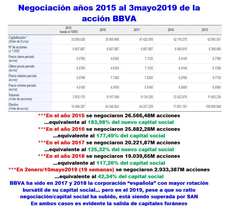 Negociación años 2015 al 10mayo2019 de la acción BBVA 19051022