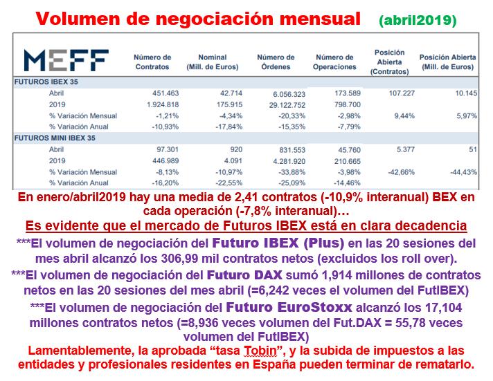 Decadencia del mercado MEFF de los Futuros IBEX 19051110