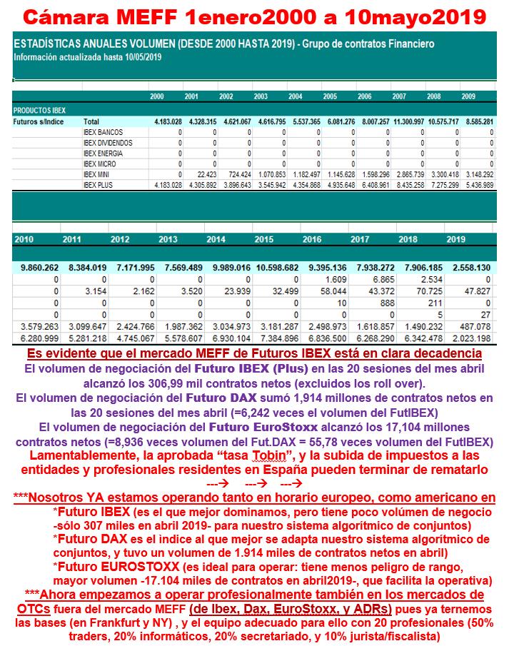Decadencia del mercado MEFF de los Futuros IBEX 19051112