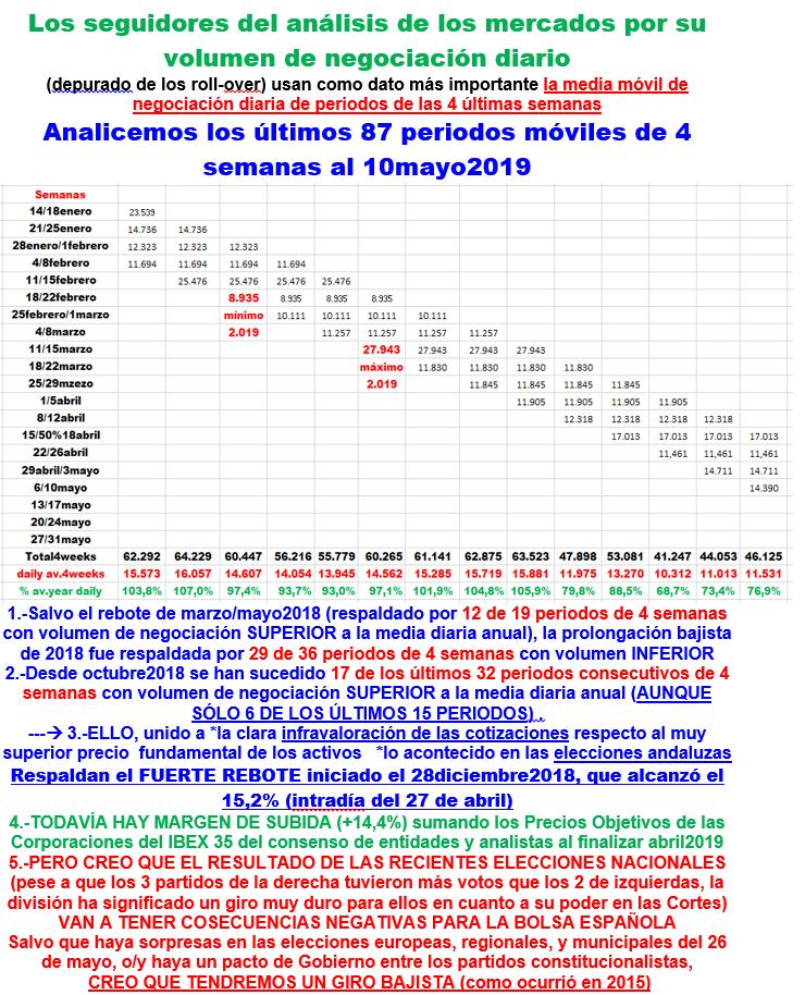 Decadencia del mercado MEFF de los Futuros IBEX 19051113