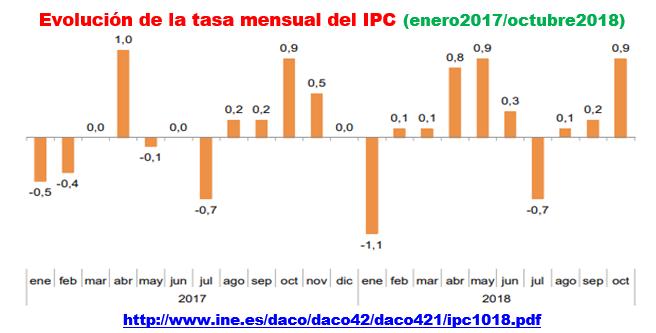 Estructura Económica 2 - Página 22 Ipc_e_50