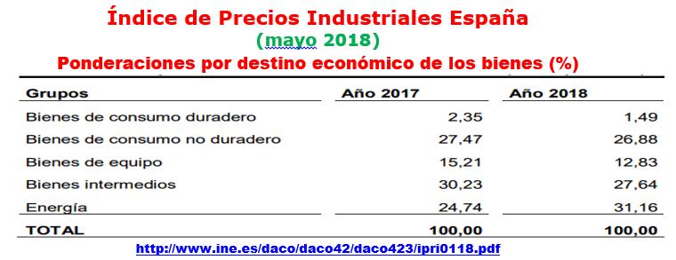 Estructura Económica 2 - Página 9 Ipri_e11