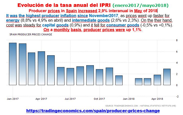 Estructura Económica 2 - Página 9 Ipri_e14
