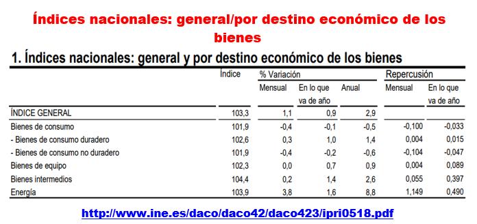 Estructura Económica 2 - Página 9 Ipri_e17