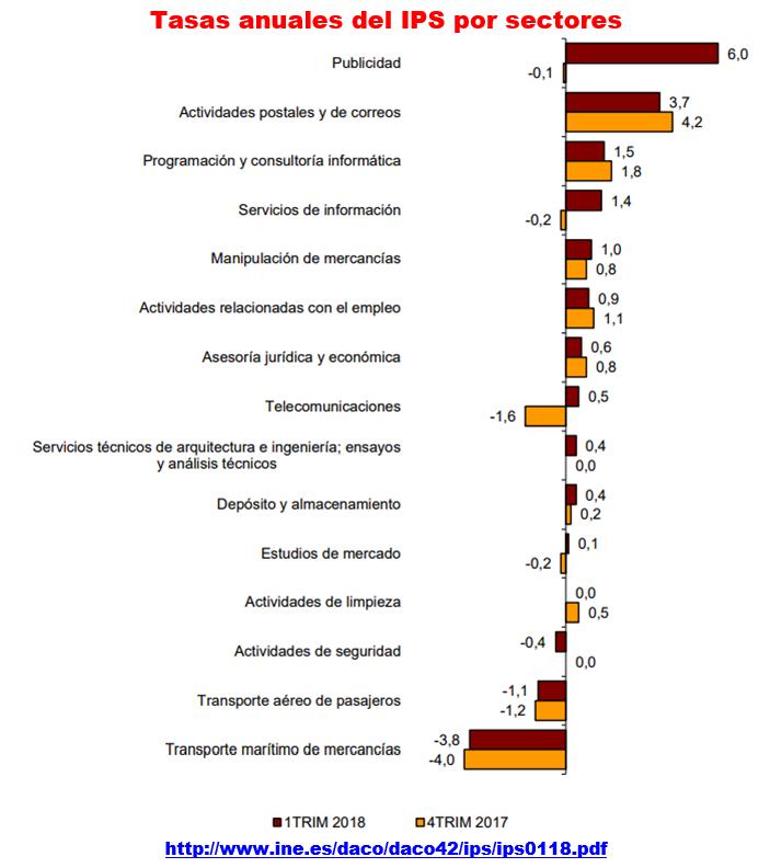 Estructura Económica 2 - Página 9 Ips_0210