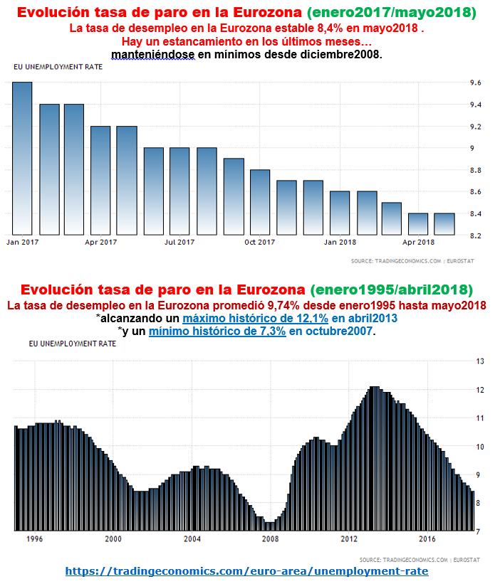 Estructura Económica 2 - Página 10 Paro_u11