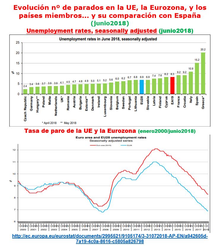 Estructura Económica 2 - Página 11 Paro_u14