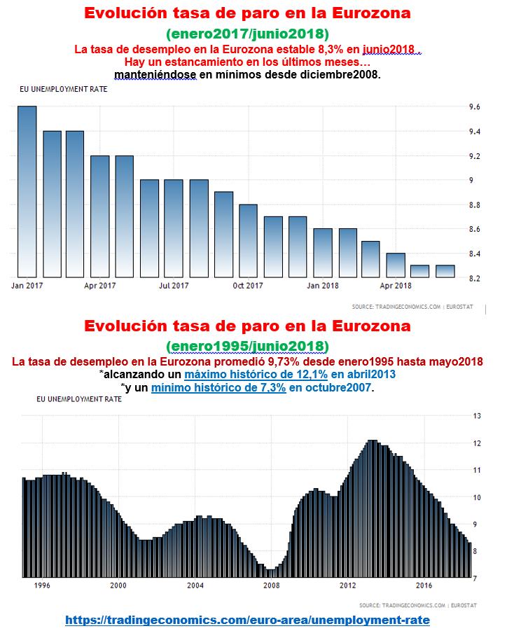 Estructura Económica 2 - Página 11 Paro_u15