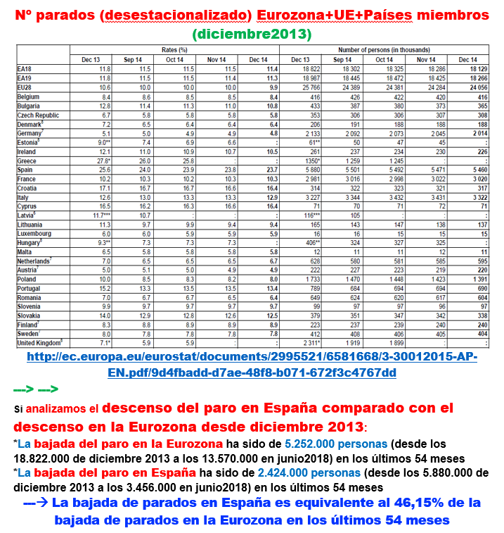 Estructura Económica 2 - Página 11 Paro_u17
