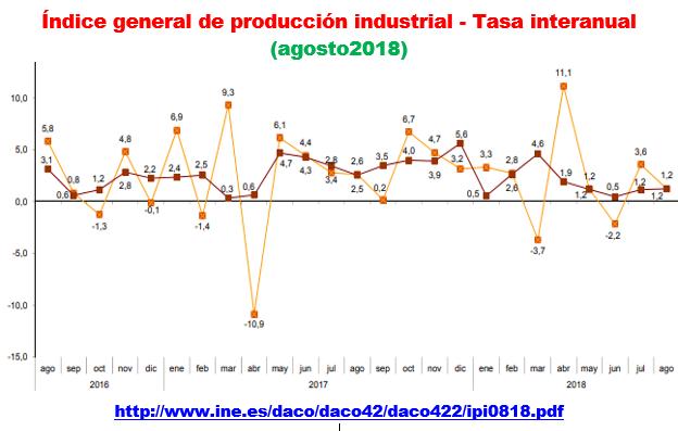 Estructura Económica 2 - Página 16 Prod_i28