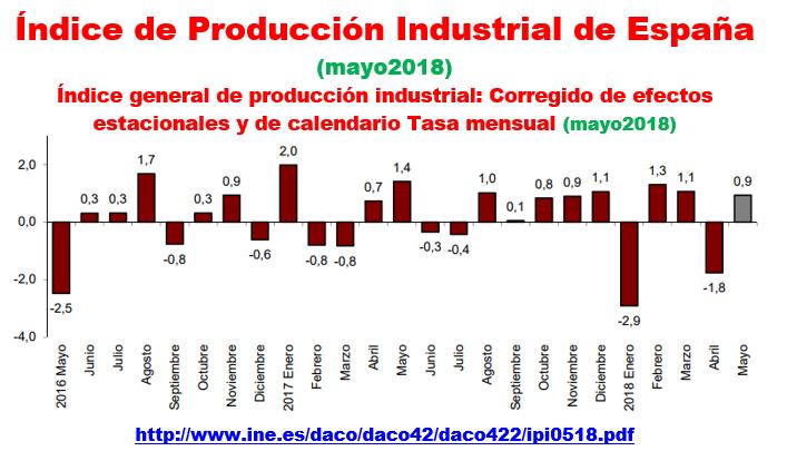 Estructura Económica 2 - Página 11 Produc11
