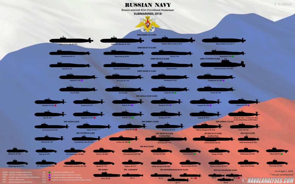 Fil info sous-marins russes Russie10