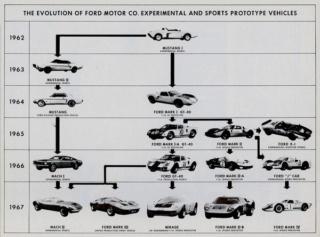 Récapitulatif de la production des Ford GT40 -  Ford GT 2005-2006 et Ford GT 2017+  Filtre10