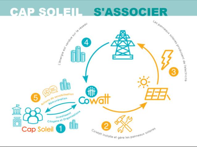 Financement participatif d'une Centrale Photovoltaïque à Herbignac Cap210