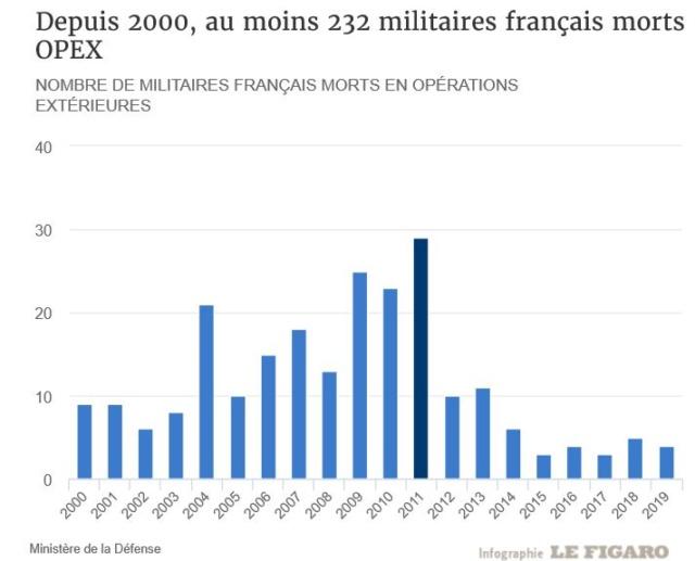 OPEX: l'armée française engagée dans des missions de plus en plus violentes ? Morts_11