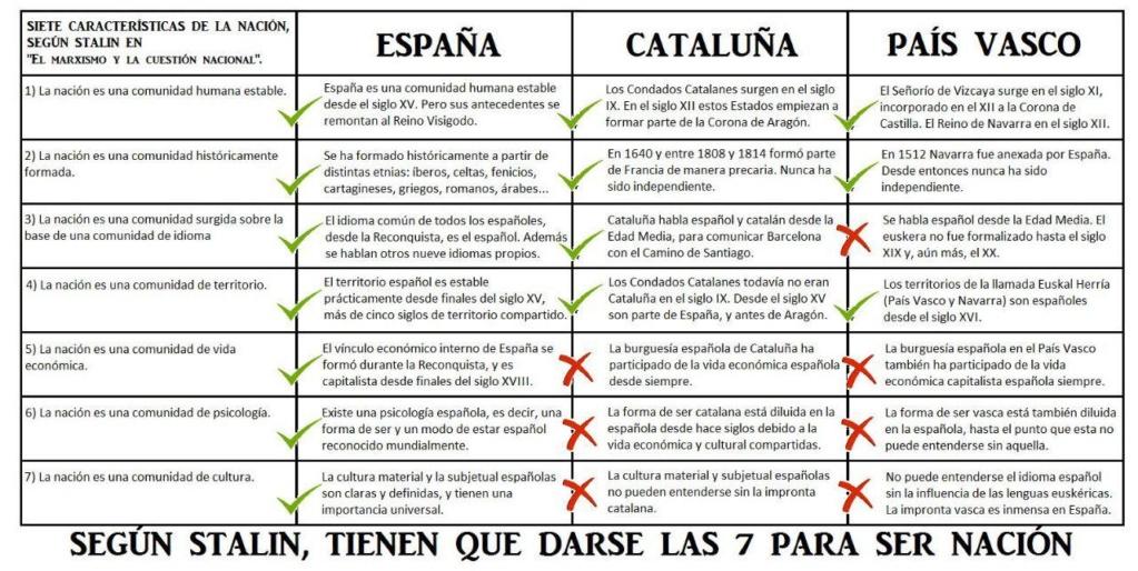 """España, Cataluña y Euskadi según """"La Cuestión Nacional"""" de Stalin Photo_10"""