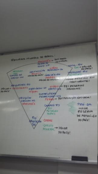 Fuvest- Minérios no Brasil 20190411