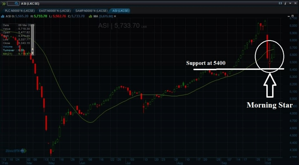 Consolidation at 5000 and support at 4800 - Page 3 Asi_210