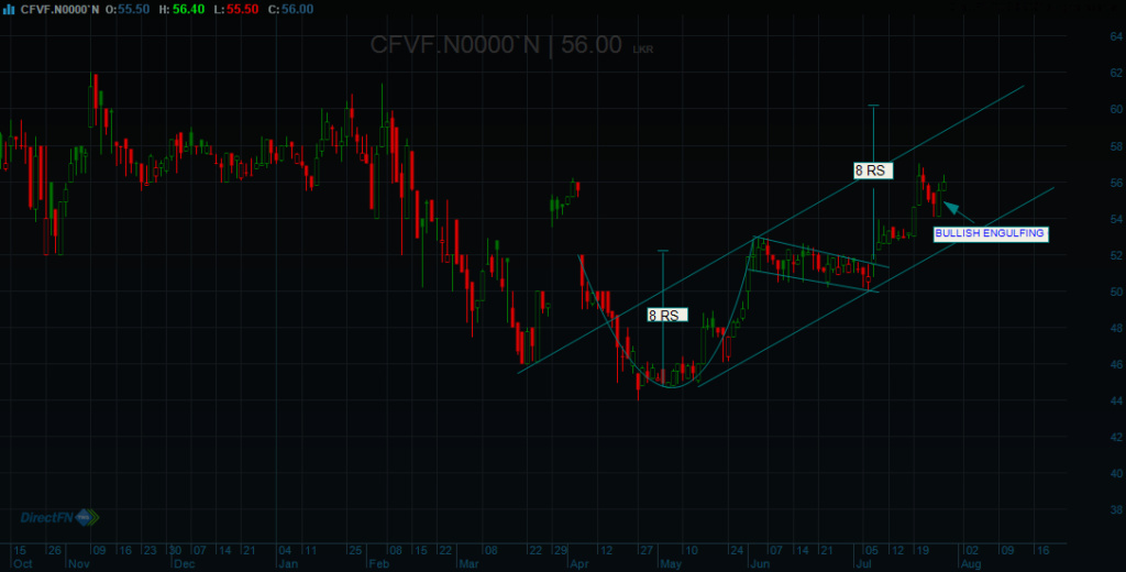 FIRST CAPITAL HOLDINGS PLC (CFVF.N0000) - Page 15 Cfvf_110