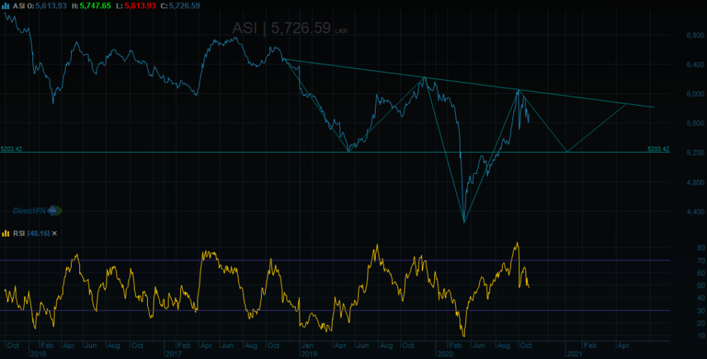 Market tilt towards ASPI 5000 - Page 4 Head_a11