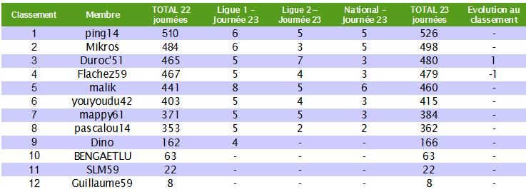 Le cumul : Le classement des pronostiqueurs 2010/2011 - Page 5 Cumul_15