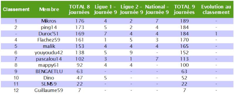 Le cumul : Le classement des pronostiqueurs 2010/2011 - Page 5 Cumul_19