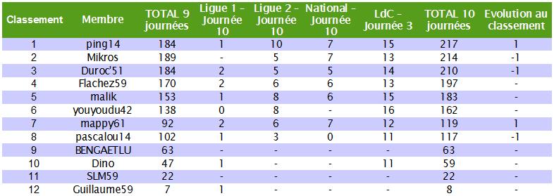 Le cumul : Le classement des pronostiqueurs 2010/2011 - Page 5 Cumul_21