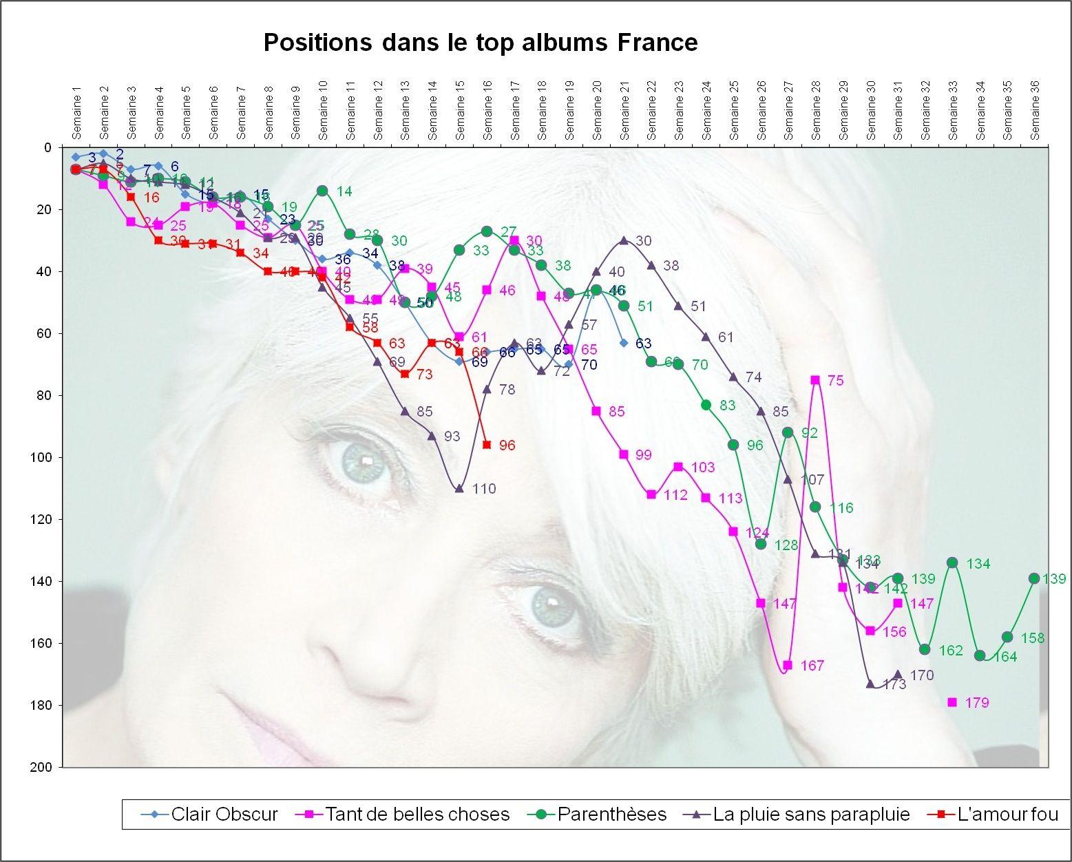Ventes comparées des cinq derniers albums de Françoise Hardy Graphi11