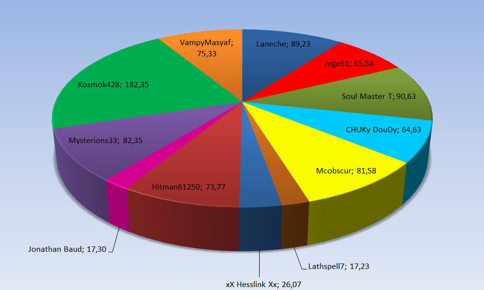 Stats Spooners Halo 4 Graph_11
