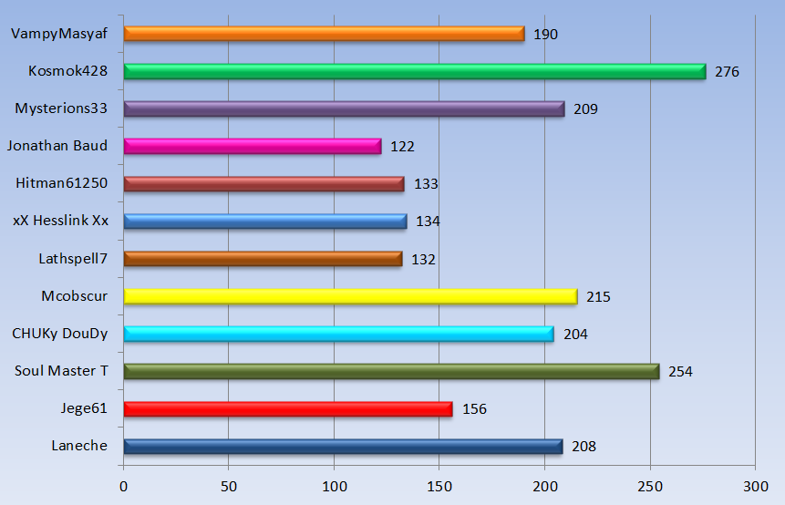 Stats Spooners Halo 4 Graph_12
