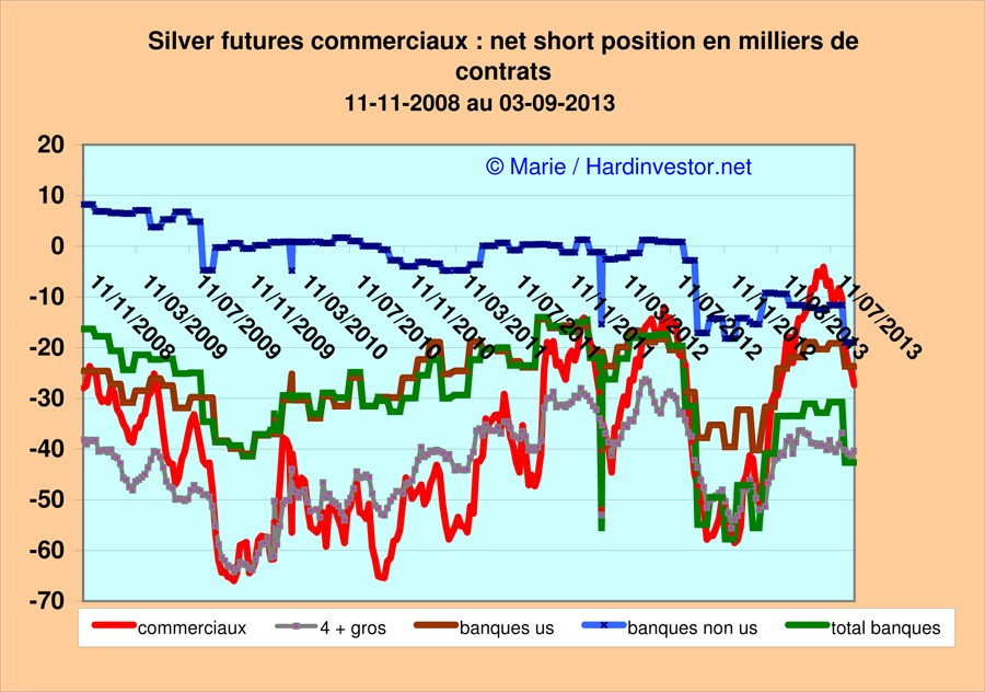 Marché or et argent /Comex / positions des bullions banks / infos en mensuel - Page 5 Silver10