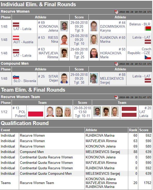 Eiropas čempionāts (WA, 27.08.-01.09.2018., Legnica, POL) Captur14