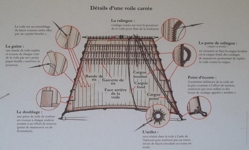 PRINCIPE DE CONSTRUCTION D'UN VOILIER genre Renard ou autre Aa_voi10