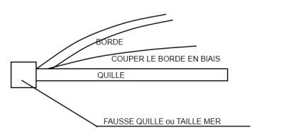 PRINCIPE DE CONSTRUCTION D'UN VOILIER genre Renard ou autre Avant_15