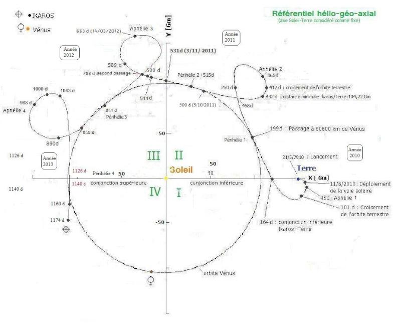 Ikaros - La voile solaire IKAROS - Page 33 Trajec11