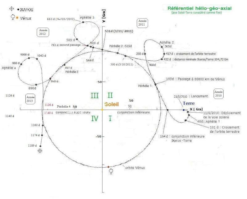 La voile solaire IKAROS - Page 33 Trajec12