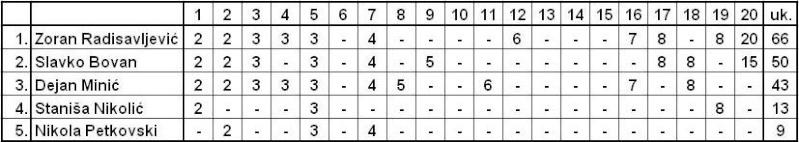 ENIGMATSKO-MUZIČKI MIKS Tabela17