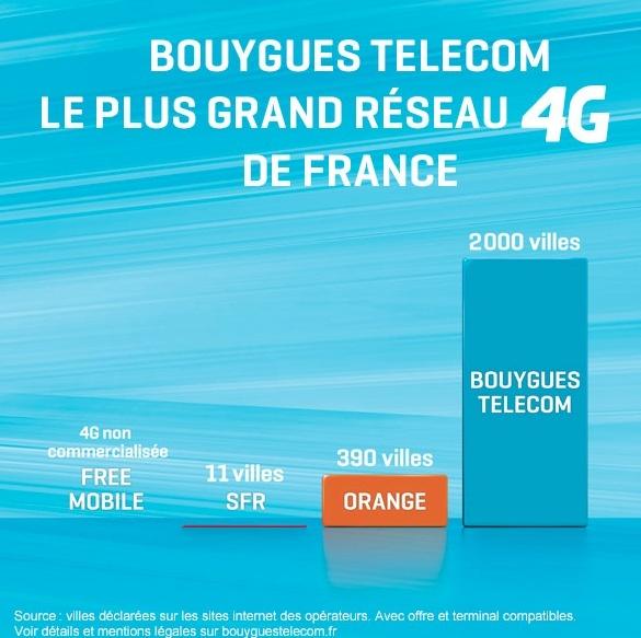 Orange reconnait que Bouygues Telecom a la meilleure couverture 4G Bouygu10