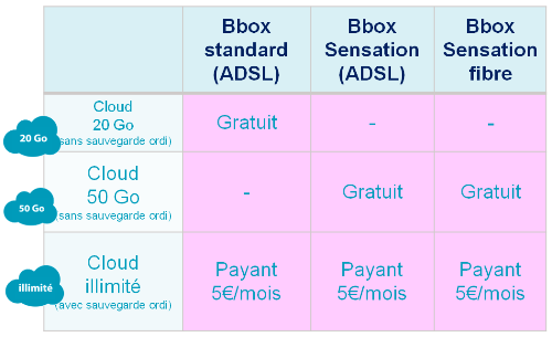 Nouveauté: Bbox intègre une offre Cloud, à l'ensemble de ses clients. Cloudb10