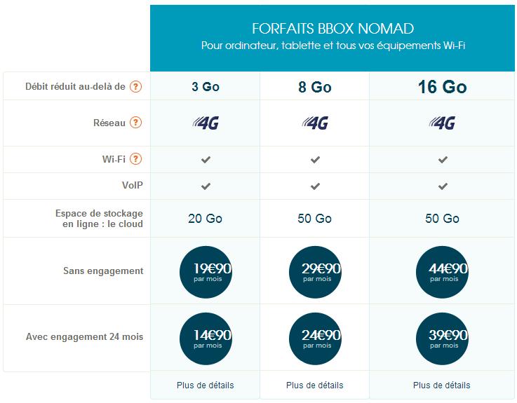 Bbox Nomad: Cap sur la 4G et sur des grosses enveloppes DATA Nomad10